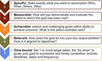 SMART Goals for Planning Content