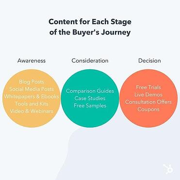 Content for each stage of buyer's journey