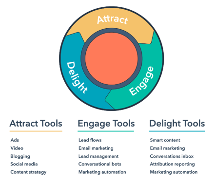 Attract, Engage, Delight Tools for content with Inbound Marketing