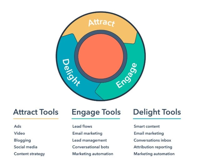 How to Use the Inbound Method in Your marketing?