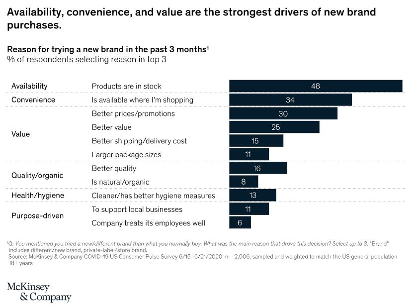 McKinsey Trends 2020