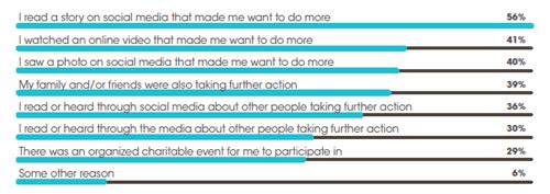 Cause Campaign Marketing Motivators