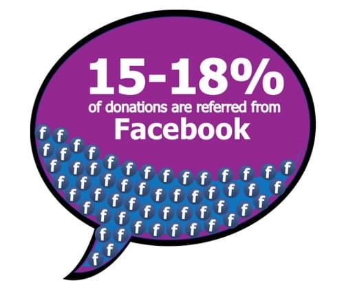 Facebook Donation Cause Marketing