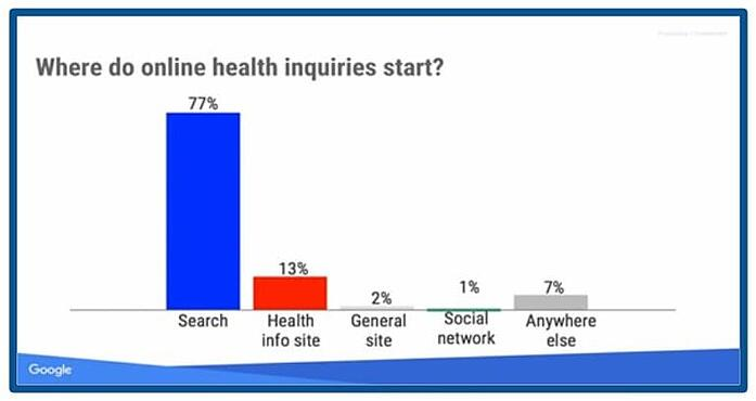 healthcare marketing starts with search