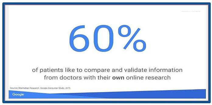Healthcare marketing used for validation