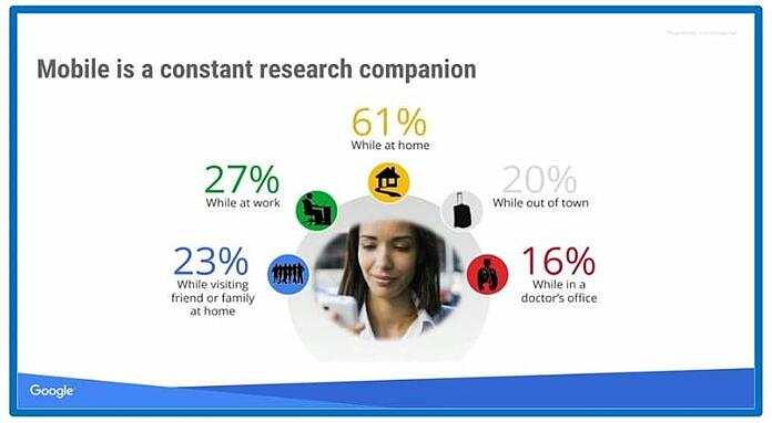 Healthcare Marketing mobile use