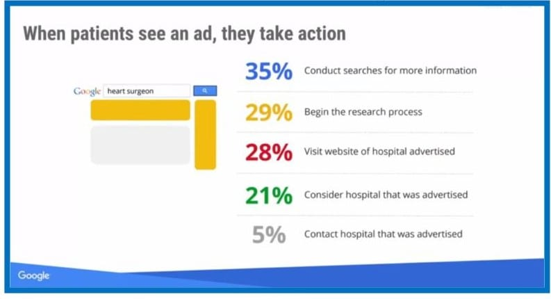 Healthcare Marketing ad viewers take action