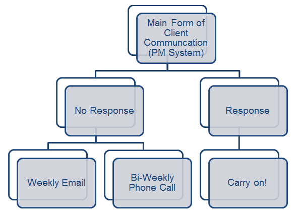Create a process for following up with unresponsive clients.