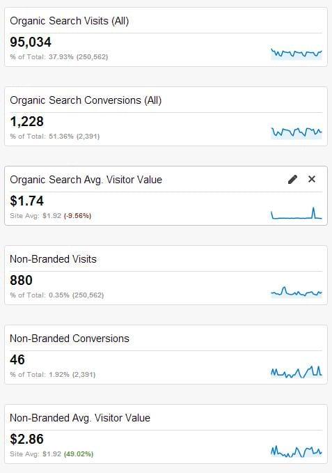 SEO traffic data in Google Analytics
