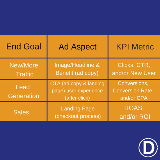 Paid ads chart for blog