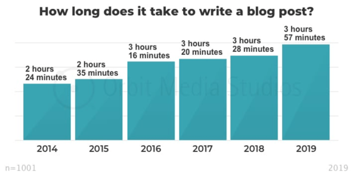 blog times from 2014-2019