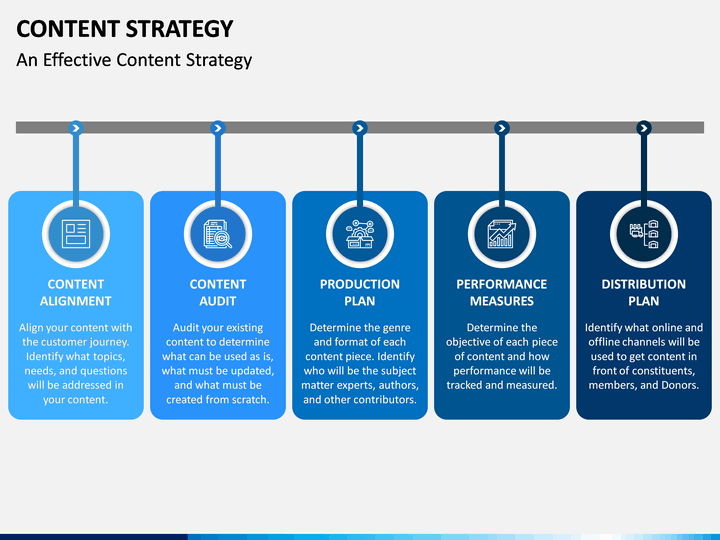 content strategy stages