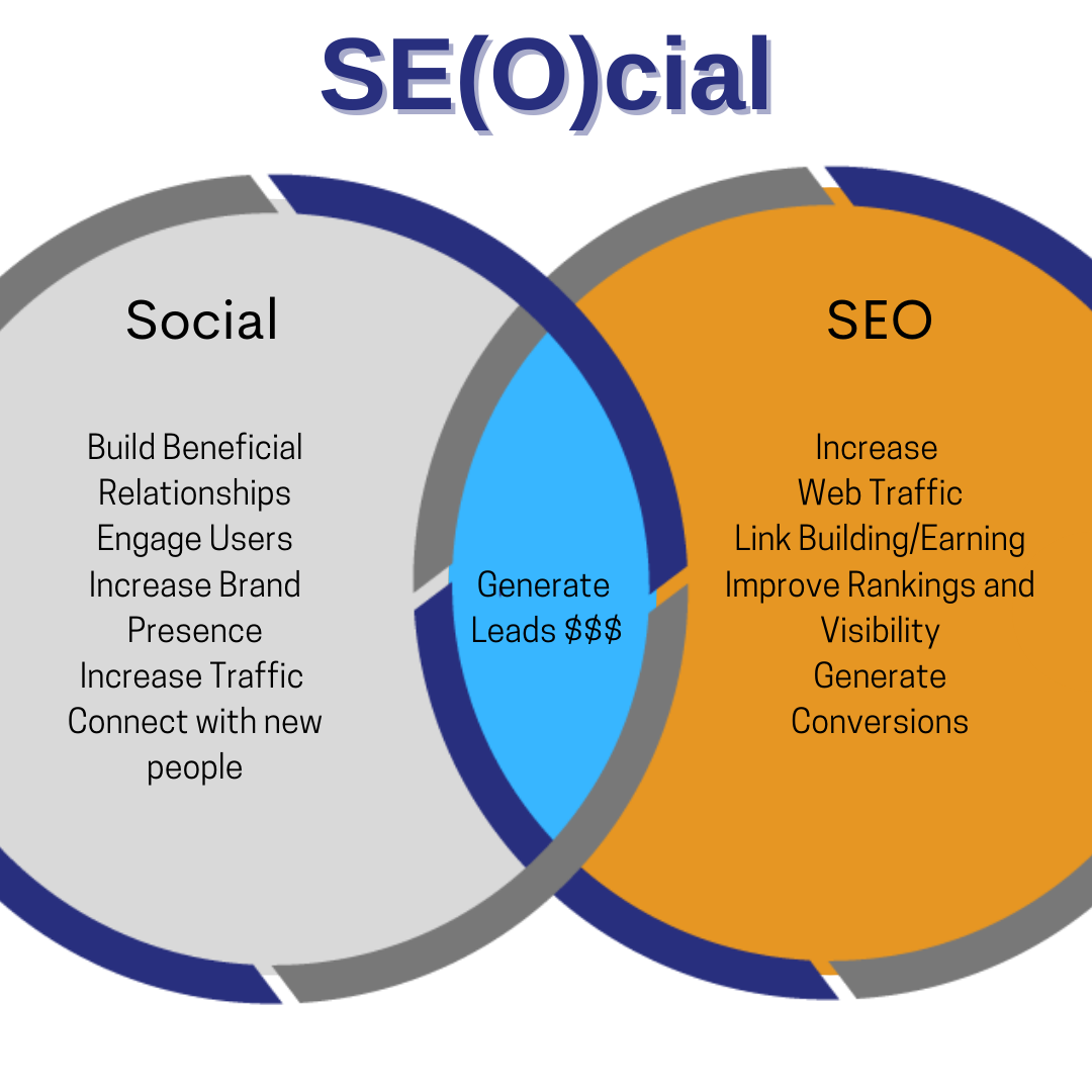 Combine Your SEO & Social Media Strategy To Maximize Success